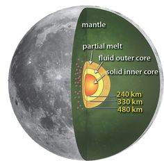 Diagram of the moon's interior structure. (Credit: NASA)