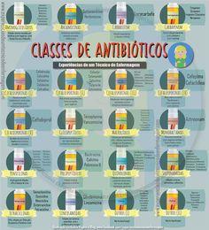 Os antibióticos podem ser classificados em bactericidas e bacteriostáticos, dependendo se o fármaco causa diretamente a morte das bactérias ou se apenas inibe sua replicação, respectivamente.