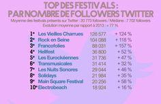 Les festivals et les réseaux sociaux en 2015