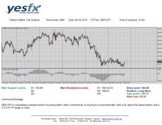 Forex - YESFX Global : Technical Analysis GBP/JPY