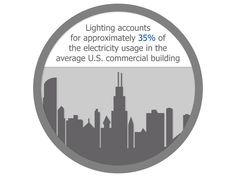 Lighting Fact | Lighting accounts for approximately 35% of the electricity usage in the average U.S. commercial building