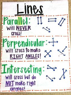geometry anchor chart, types of lines, more math anchor charts here: https://goo.gl/d2iTnG