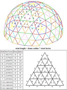 5V Geodesic Dome, Buckminster Fuller                                                                                                                                                      More