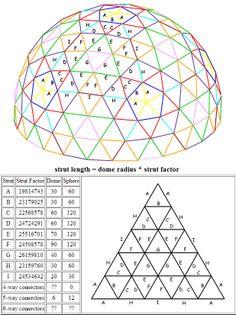 5V Geodesic Dome, Buckminster Fuller                                                                                                                                                      More