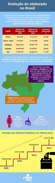 Confira o nosso infográfico sobre o crescimento do eleitorado brasileiro.