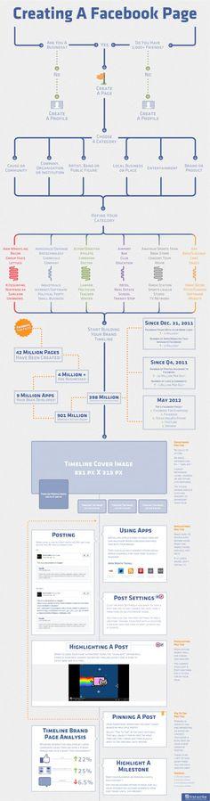 Creación de una página de Facebook Infografía