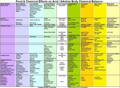 Image result for chart of food ph factor