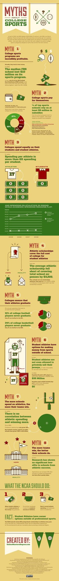 Check out this infographic on Common Myths in College Sports.... How many of these have you heard??