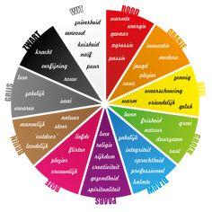 kleuren betekenis - Google zoeken