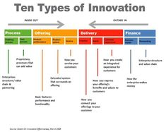 In order to succeed, everybody should be involved and engaged in innovation. Innovation should be broad; from innovations in the product or offering, to innovations in the process, delivery, and/or finance. Types Of Innovation, Innovation Models, Innovation Strategy, Innovation Management, Disruptive Innovation, Business Innovation, Change Management, Creativity And Innovation, Business Management