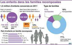 infographie familles - Google Search