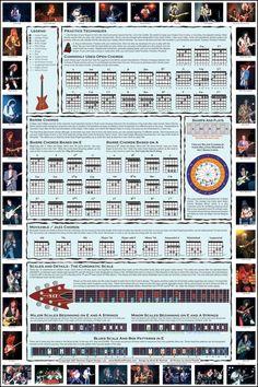 Chord Chart   complete guitar chord chart - basic guitar chord chart
