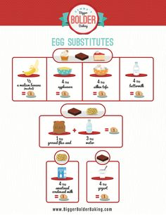 Best Egg Substitutes for Baking Recipes & How to Use Them Egg Substitutes: The BEST conversion chart for substituting Eggs in Vegan and Vegetarian Baking.Egg Substitutes: The BEST conversion chart for substituting Eggs in Vegan and Vegetarian Baking. Egg Substitute In Cake, Milk Substitute For Baking, Baking Basics, Baking Tips, Baking Recipes, Baking Secrets, Cookie Recipes, Dessert Recipes, Vegan Substitutes