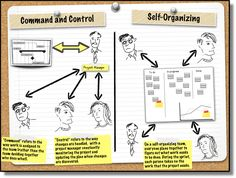 Scrum and Self-Organizing Teams: Command-and-Control vs. Self-Organizing