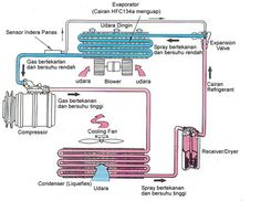 Cara kerja sistem AC ruangan