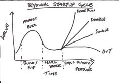 Startup Cycle