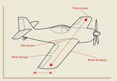 Conheça a geometria básica de uma aeronave | Hangar 33