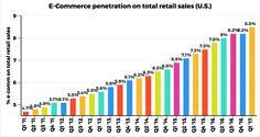 Les comparto una infografia con datos delDepartamento de Estados Unidos de #Commerce donde muestra como las ventas al por menor de comercio electrónico en Estados Unidos crecieron un 32% de 80 a 105 b $. En el mismo período (Q1 '15 a Q1'17) U.S. Total #Retail Las ventas crecieron sólo 7.7%. La