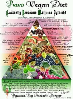 LOVE this Raw Vegan Diet Pyramid! I love the idea of a vegan diet, but all those chemically put together fake foods freak me out. I would rather eat mostly plants and a little meat every once in a while. Diet What is a Raw Vegan Diet? Raw Vegan Recipes, Vegan Foods, Vegan Vegetarian, Diet Recipes, Shake Recipes, Diet Foods, Eating Raw, Healthy Eating, Healthy Life
