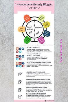 Il mondo delle beauty blogger nel 2017 in Italia: una proposta di tassonomia e classificazione #beautyblogger  #italy #infografiche #infografica