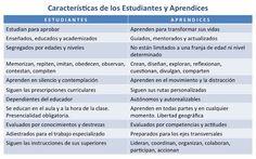 Características de los estudiantes y aprendices