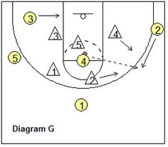 zone offense - Ball in the high post The pass from the high post to the opposite wing (diagram G) is usually a good, safe option. This could result in an open shot from the wing Basketball Plays, Basketball Drills, Basketball Coach, Basketball Stuff, Coaching, Michigan, Diagram, Sports, Exercises