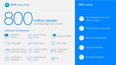 Is Messenger the key application of 2016?