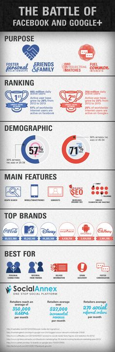 The Battle of Google+ versus Facebook. #infographic #socialmedia #Google #Facebook