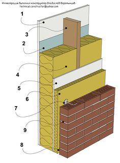Рис 9.2 Тяжёлая наружная стена из деревянного каркаса с кирпичной наружной…