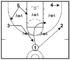 5 D's of Zone Offense - Basketball Plays, Basketball Stuff, Basketball Coach, Coaching, Training, Work Outs, Excercise, Onderwijs, Race Training
