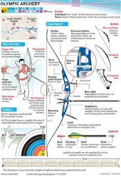 Archery Equipment for Beginners