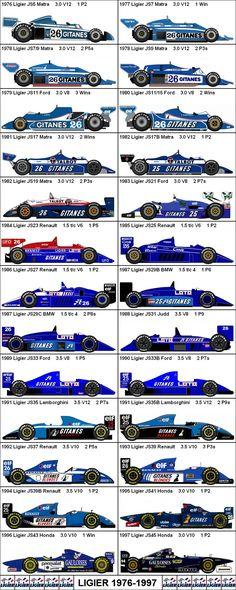 Formula One Grand Prix Ligier 1976-1997