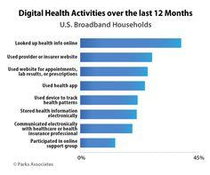 Health App, Health And Wellness, Health Activities, Health Insurance, Bar Chart, Digital, Tips, Medical Health Insurance, Hacks