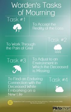 Worden's Four Tasks of Mourning. Pinned by Annie Wright, MA, MFTi. Visit me for many more resources at http://www.annie-wright.com.
