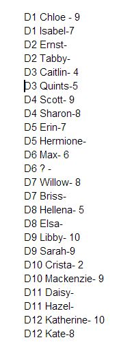 So sorry this is late. There was a mix up on my behalf. (UPDATE: Ernst of D2 got a 10)
