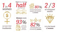 Our Story and Why We Know Marketing To Women   Marketelle