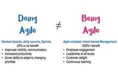 Being va doing agile Agile Software Development, Training And Development, Software Testing, Leadership Strategies, Leadership Coaching, Design Thinking, Business Flow Chart, Business Tips, Wireframe Mobile