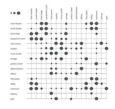 Bubble Diagram Architecture, Architecture Concept Diagram, Origami Architecture, Architecture Graphics, Tropical Architecture, Graph Design, Chart Design, Diagram Design, Presentation Board Design