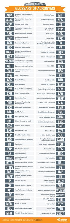 88 Acronyms for Online Marketers  #infographics  www.iquantum.com.au