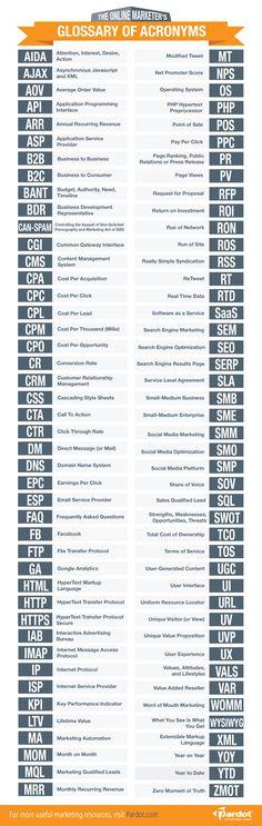 Har du også svært ved at forstå hvad online marketing folk skriver? Så er her en ordbog med de 88 mest brugte forkortelser :-) #genialt