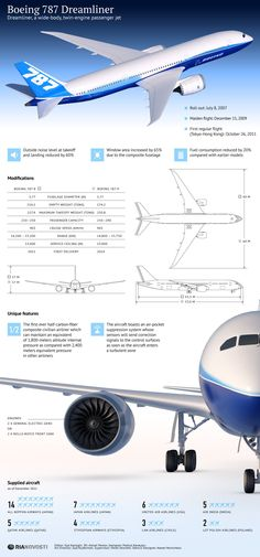 #infographic: #Boeing787 #Dreamliner: Dreamliner, a wide-body, twin-engine passenger jet.