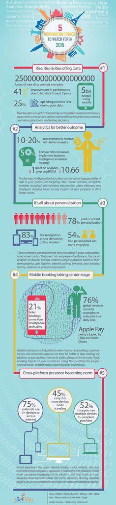 Hôtellerie, les 5 tendances dans la distribution à surveiller en 2015 (infographie)