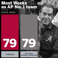 #BuiltByBama (@TideRecruits101) | Twitter Alabama Football Helmet, Michigan State Football, Fall Football, Crimson Tide Football, Alabama Crimson Tide, Football Season, College Football, Bama Fever, Nick Saban