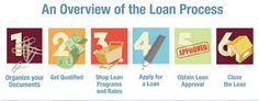 Steps In Mortgage Process starts with Pre-Approval Process, Mortgage Processing, Underwriting, Quality Control, Closing and Funding.
