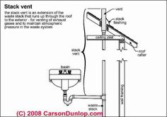 Plumbing Vents: Code, definitions, specifications of types of . Types Of Plumbing, Plumbing Drains, Bathroom Plumbing, Residential Plumbing, Bathroom Floor Plans, Plumbing Installation, Pvc Projects, House Information, Roof Vents