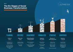Sociala medier och affärer – kan vi koppla ihop dem?