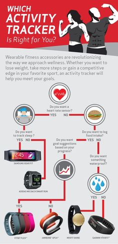 Whether you're a workout novice or a health and fitness pro, we've made finding the right fitness tracker easy in this convenient infographic. If you want to lose weight and achieve your goals, you can't miss with the stylish Fitbit Flex, the durable Garmin Vivofit, the beautifully-engineered Samsung Gear Fit or any of the other amazing devices we've featured. Find out which fitness tracker is best for you.