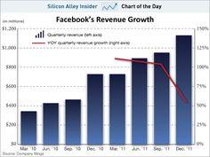 Facebook's Revenue Growth