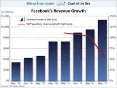 CHART OF THE DAY: Facebook Revenues Are Decelerating