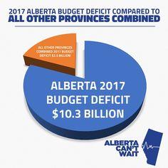 Alberta 2017 budget deficit $10.3 Billion All other provinces combined $2.5 Billion  #ABPoli #CDNPoli #ABBudget #ABLeg #ABPoli